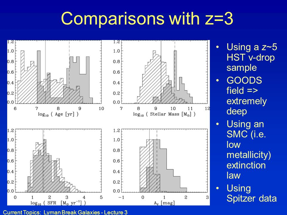 Comparisons with z=3 Using a z~5 HST v-drop sample