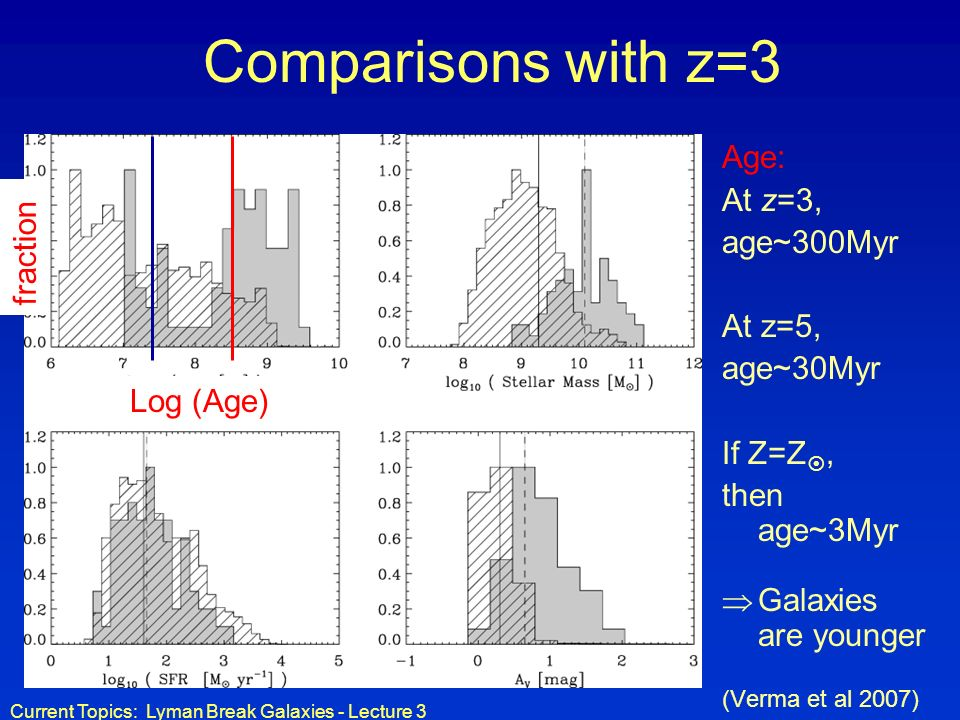 Comparisons with z=3 Age: At z=3, age~300Myr fraction At z=5,