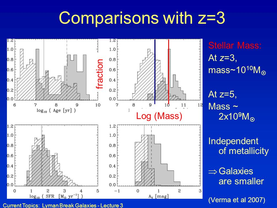 Comparisons with z=3 Stellar Mass: At z=3, mass~1010M fraction