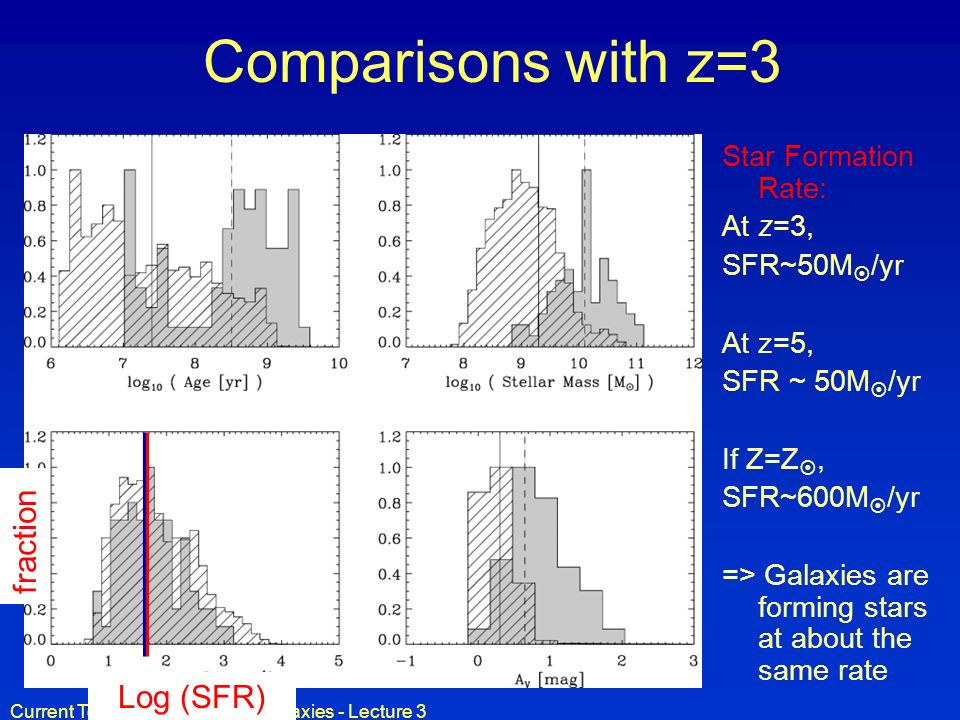 Comparisons with z=3 fraction Log (SFR) Star Formation Rate: At z=3,