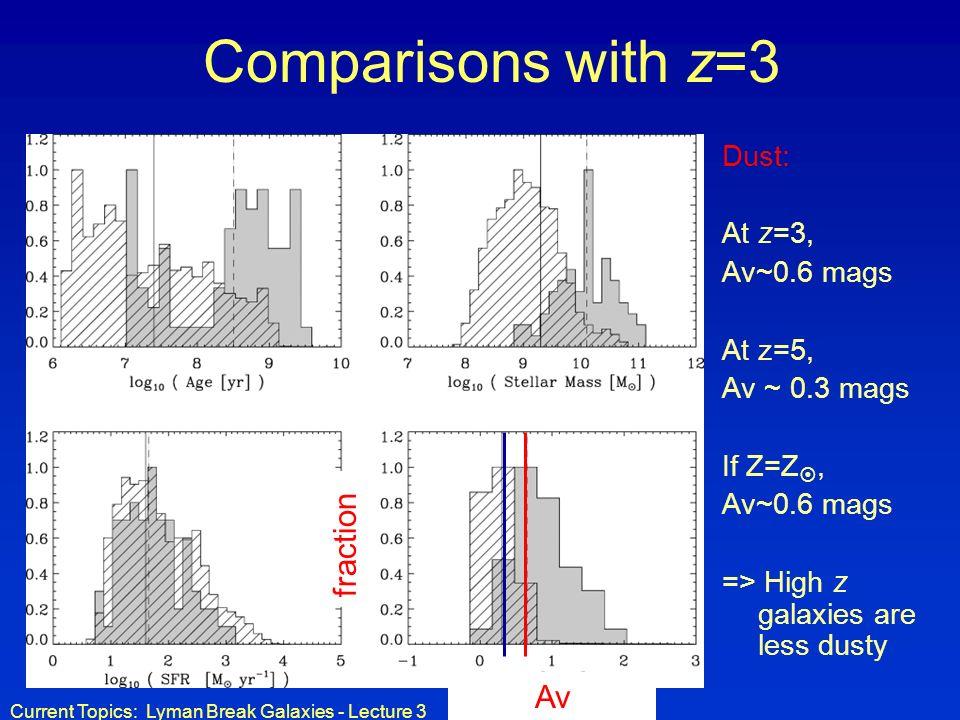 Comparisons with z=3 fraction Av Dust: At z=3, Av~0.6 mags At z=5,