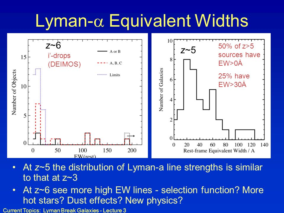 Lyman- Equivalent Widths