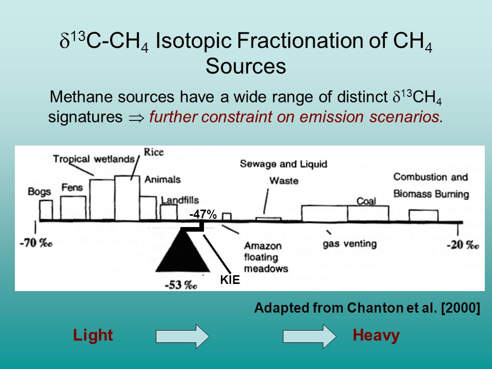 13C-CH4 Isotopic Fractionation of CH4 Sources