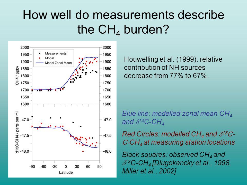How well do measurements describe the CH4 burden
