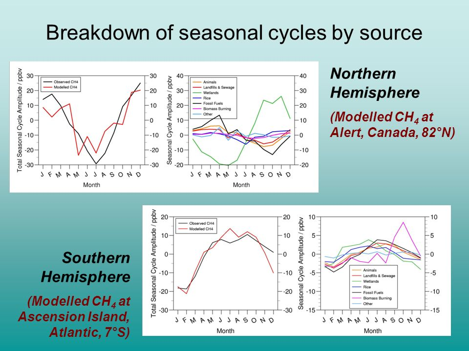 Breakdown of seasonal cycles by source