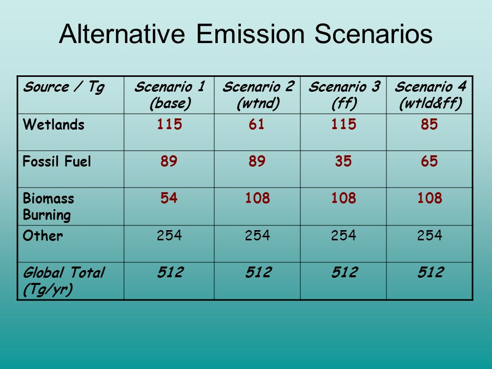 Alternative Emission Scenarios