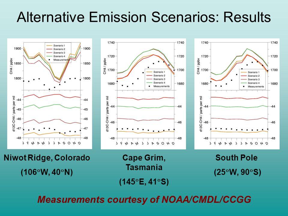 Alternative Emission Scenarios: Results