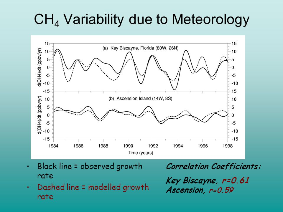 CH4 Variability due to Meteorology