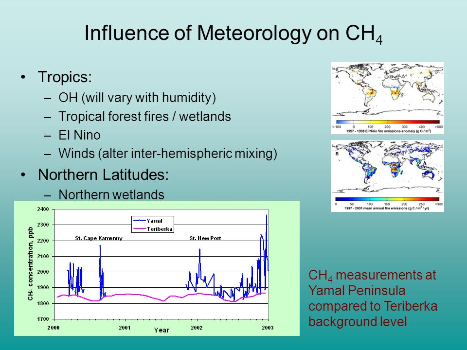 Influence of Meteorology on CH4