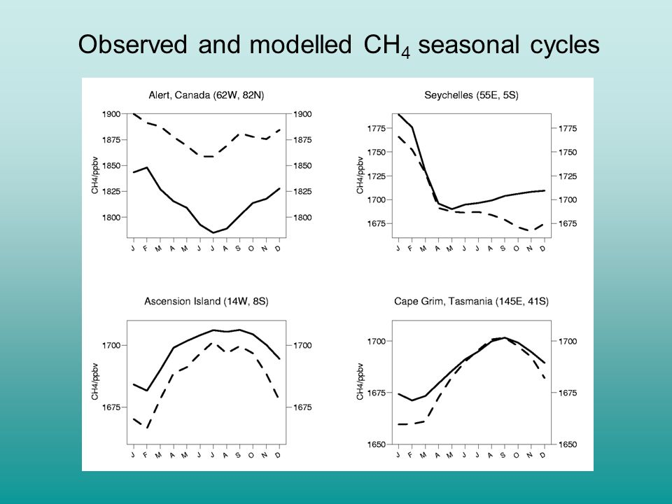 Observed and modelled CH4 seasonal cycles