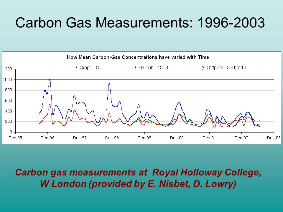 Carbon Gas Measurements: 1996-2003