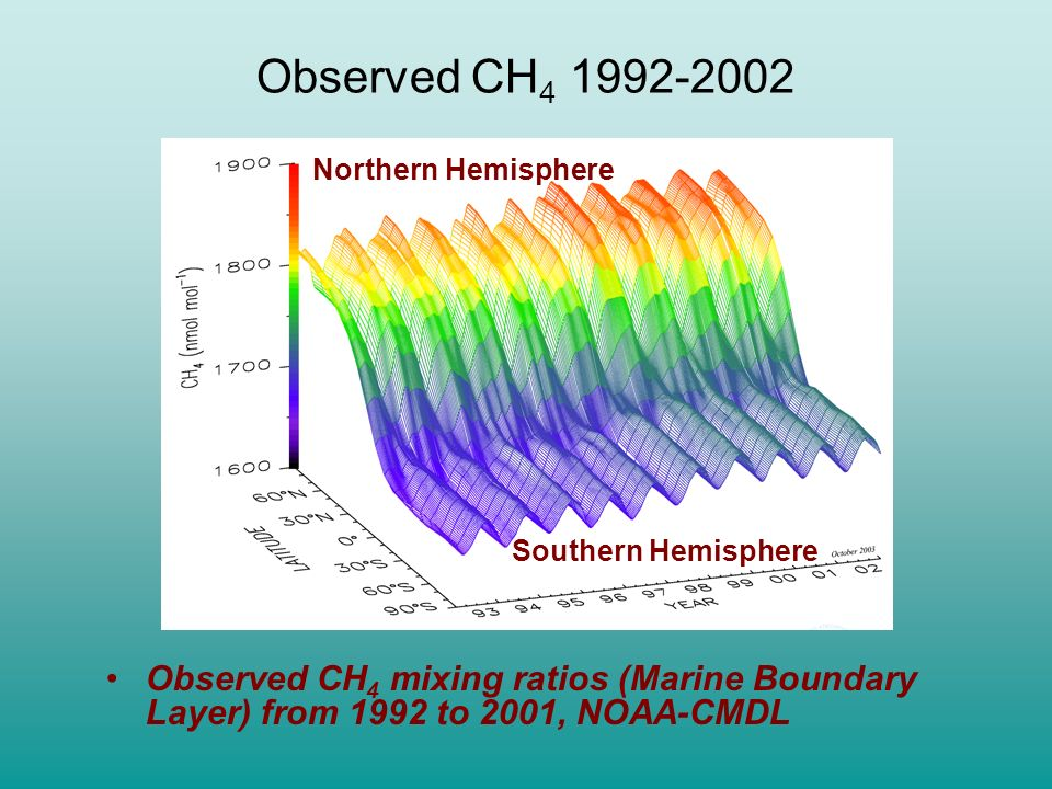 Observed CH4 1992-2002 Northern Hemisphere. Southern Hemisphere.