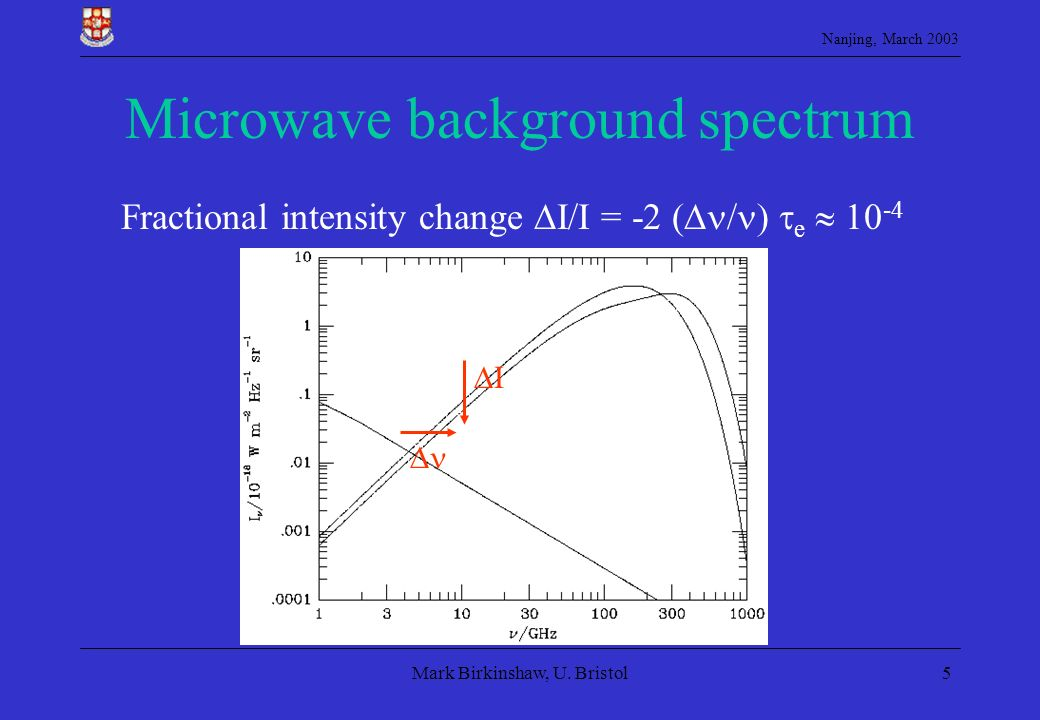 Microwave background spectrum