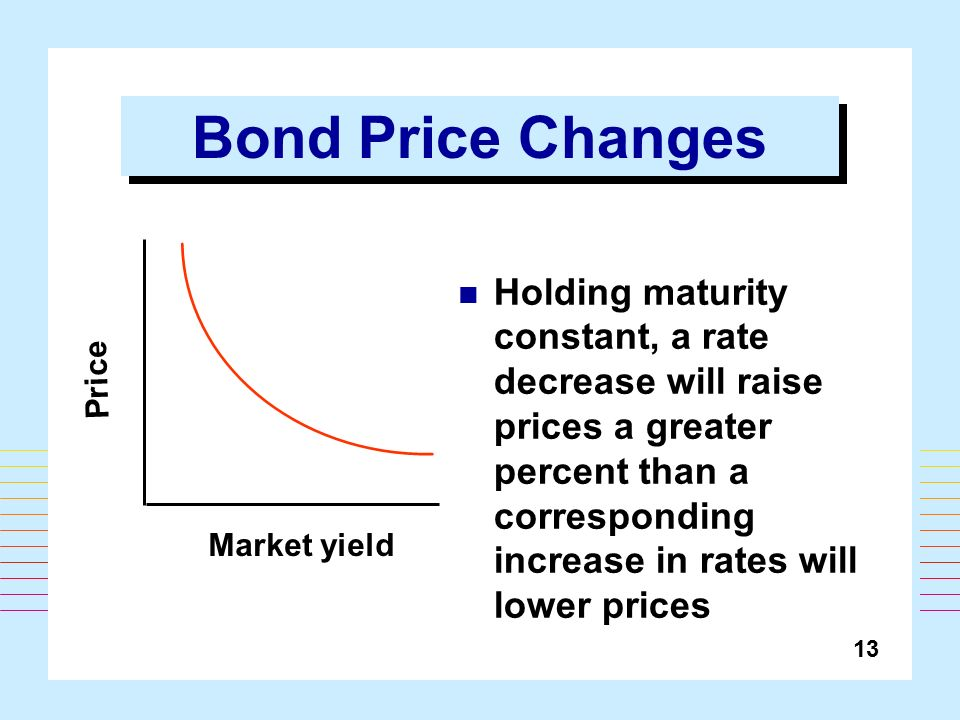 If coupon rate is greater than market rate