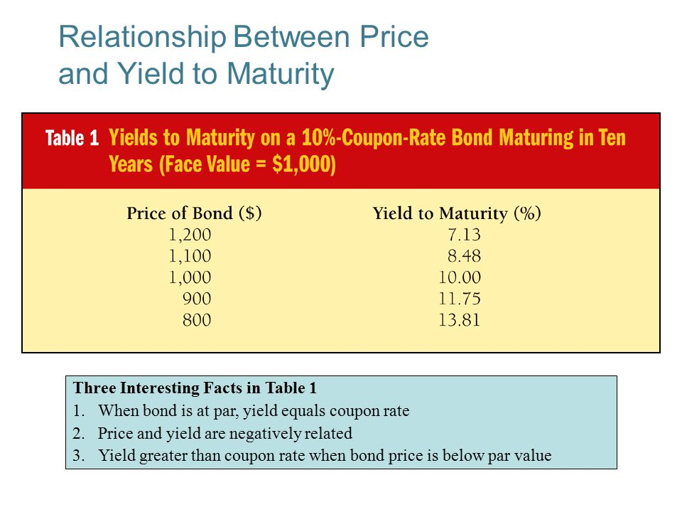 relationship between bond price and term to maturity