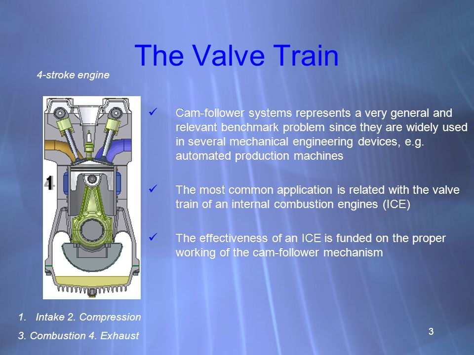 The Valve Train 4-stroke engine.