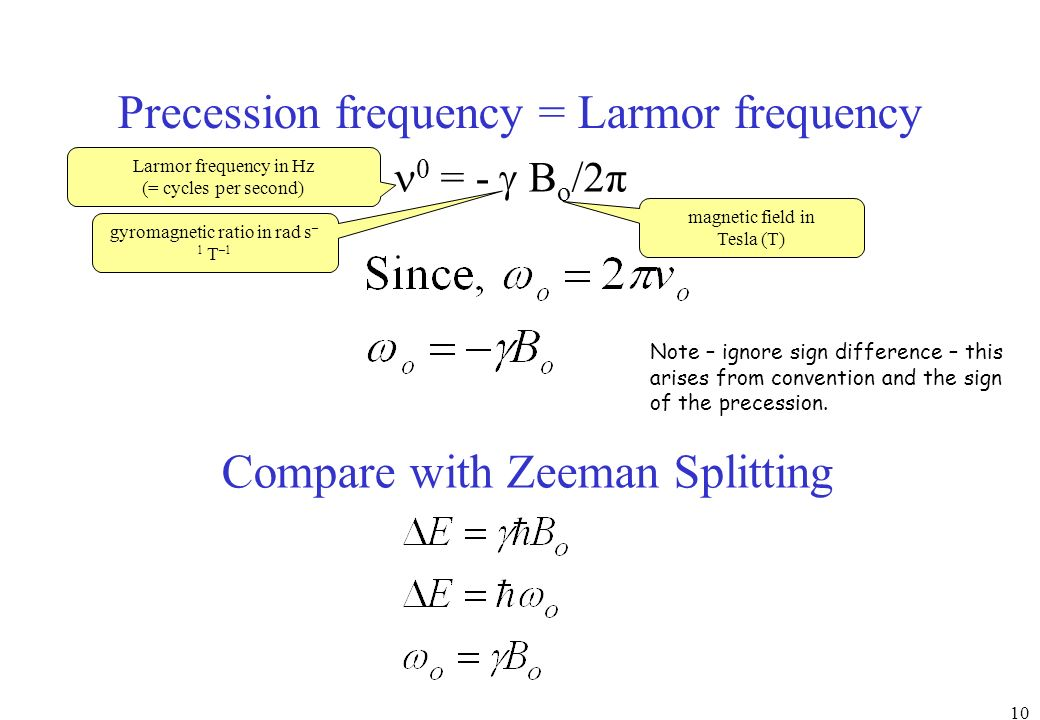 Precession frequency = Larmor frequency