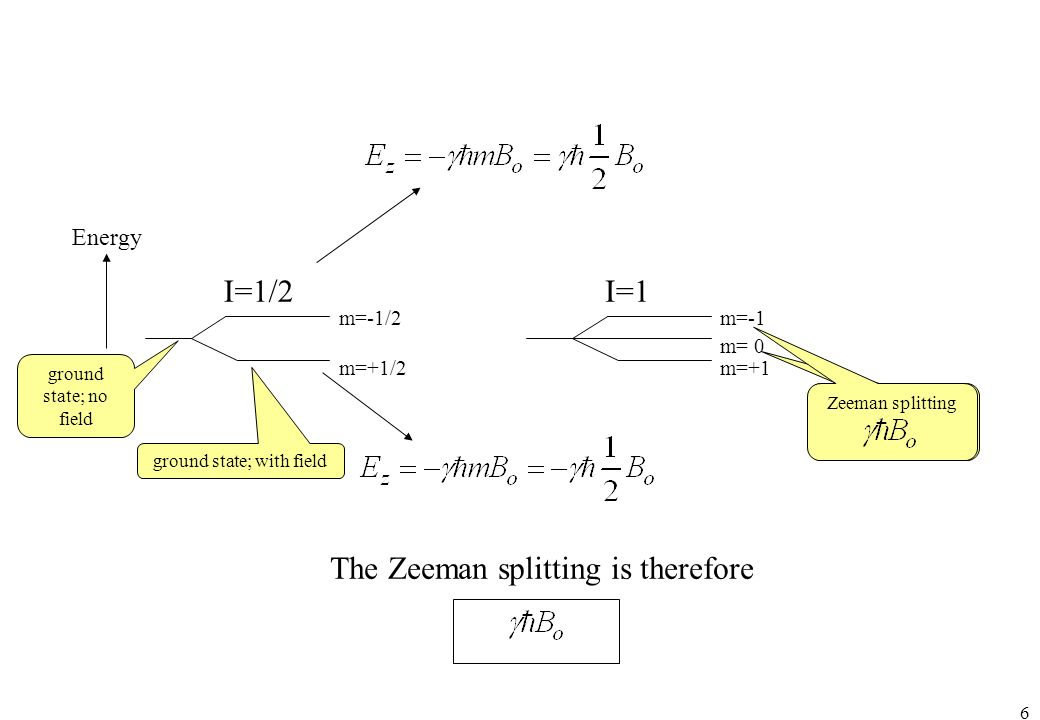 The Zeeman splitting is therefore