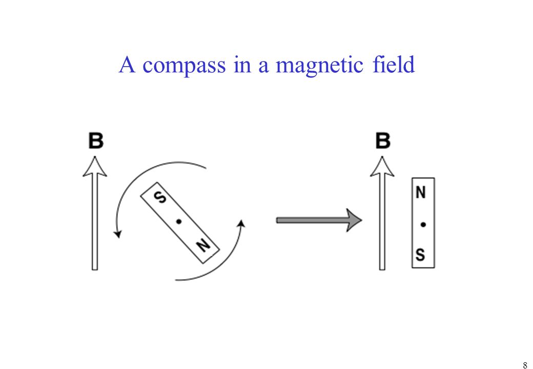 A compass in a magnetic field