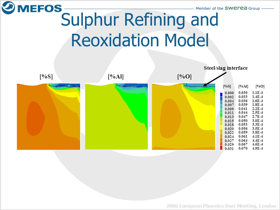 Sulphur Refining and Reoxidation Model