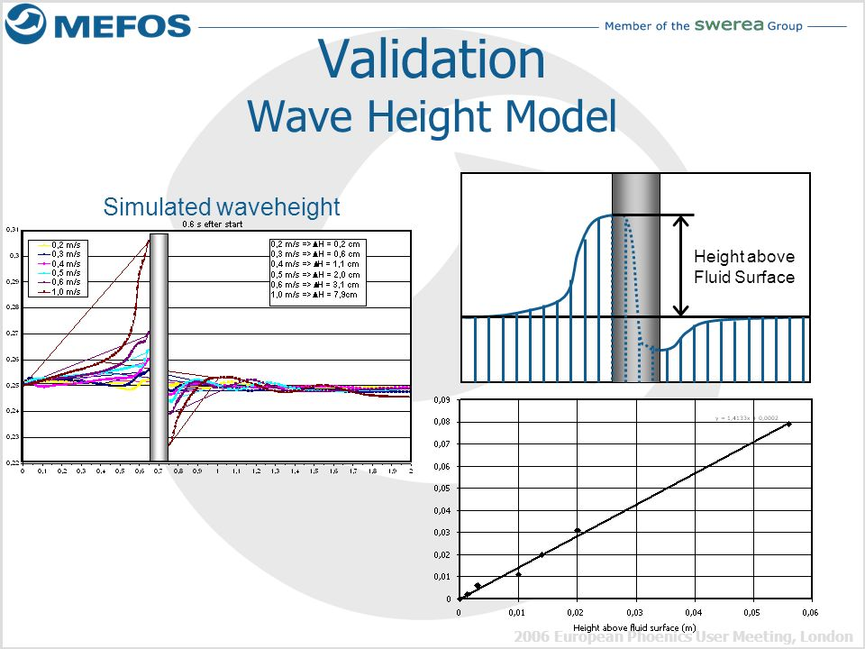Validation Wave Height Model
