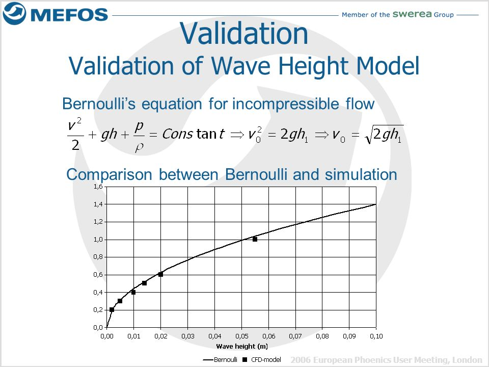 Validation Validation of Wave Height Model