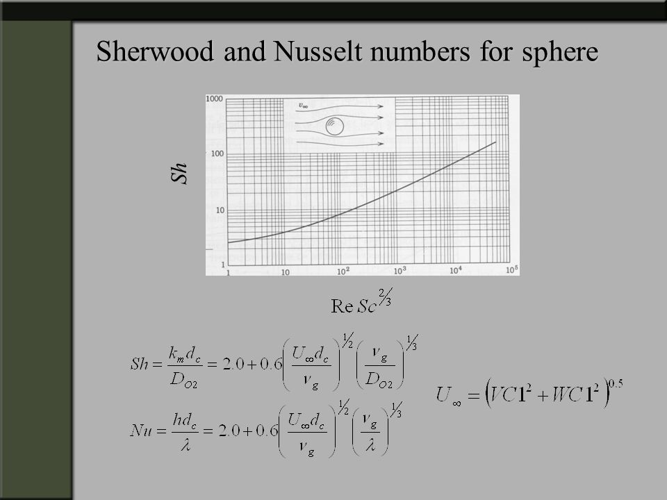 Sherwood and Nusselt numbers for sphere