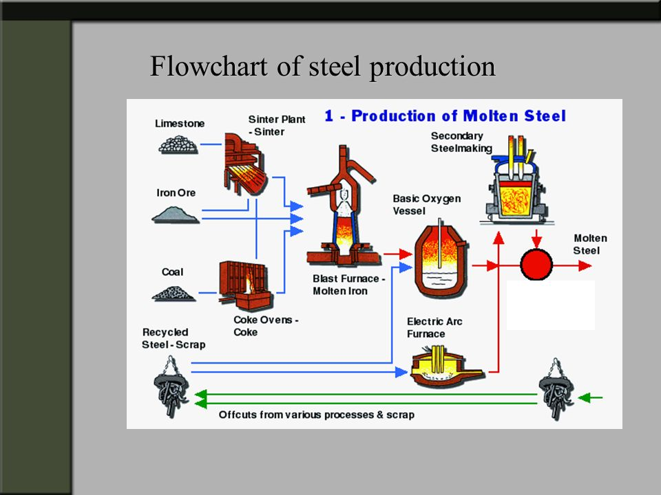 Flowchart of steel production