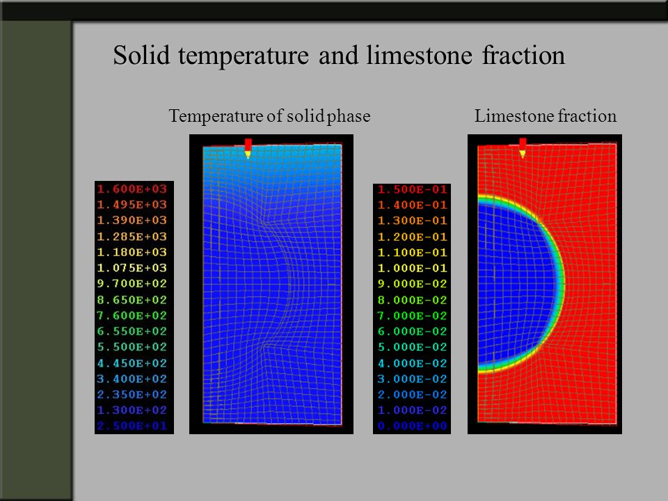 Solid temperature and limestone fraction