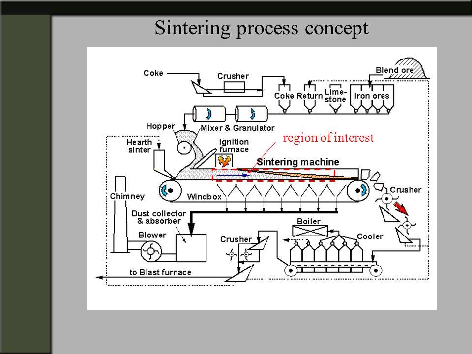 Sintering process concept