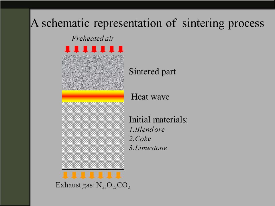 A schematic representation of sintering process