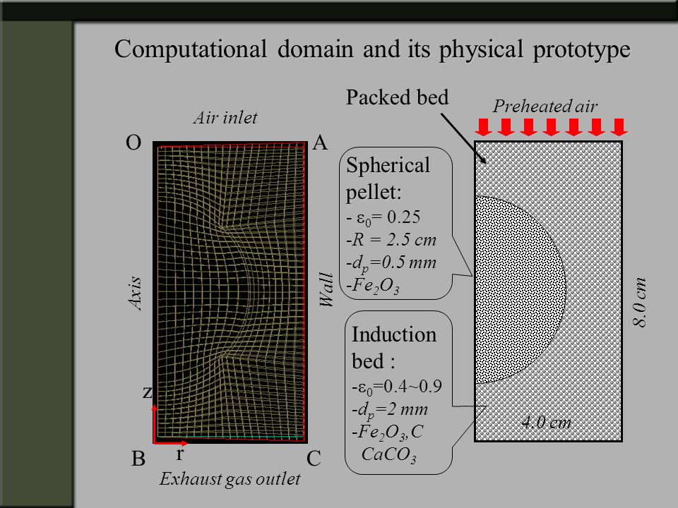 Computational domain and its physical prototype