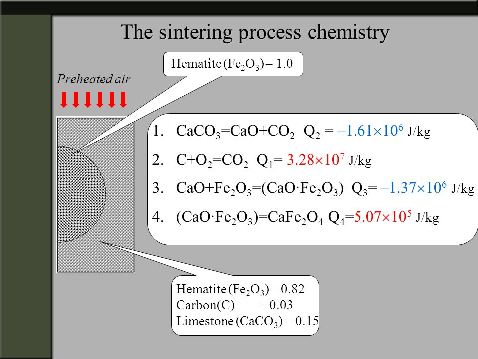 The sintering process chemistry