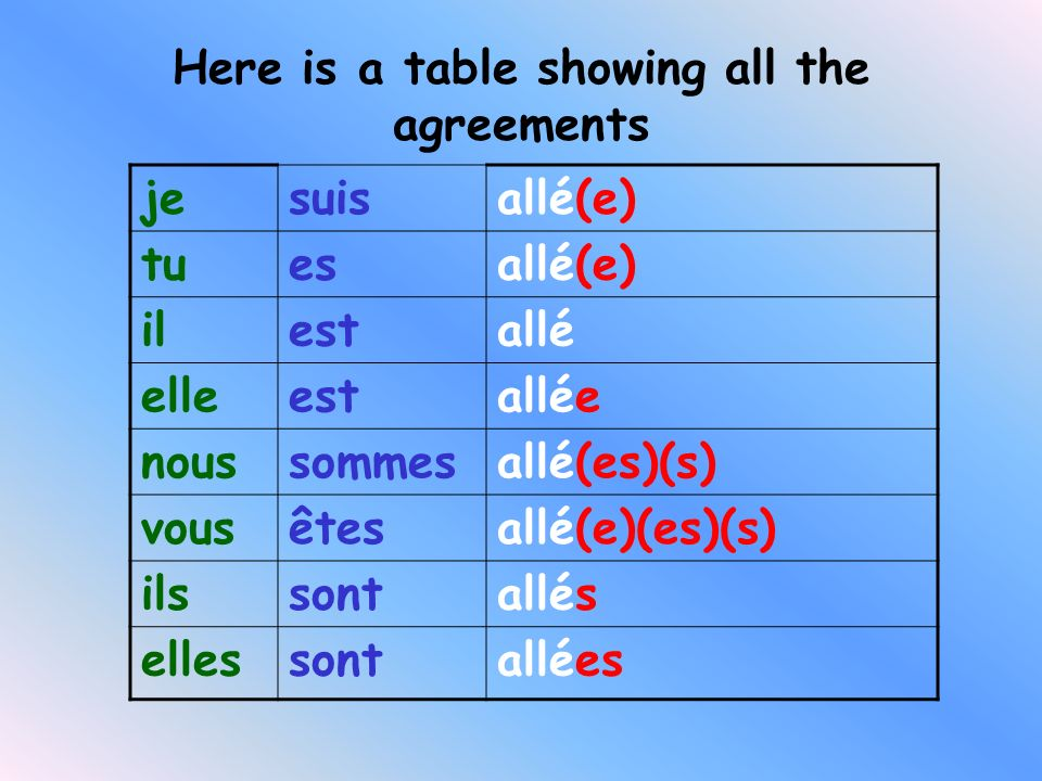 Here is a table showing all the agreements