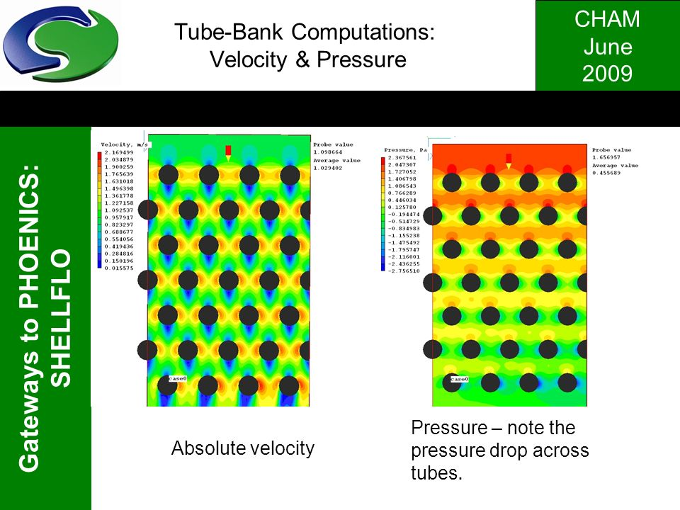 Tube-Bank Computations: Velocity & Pressure