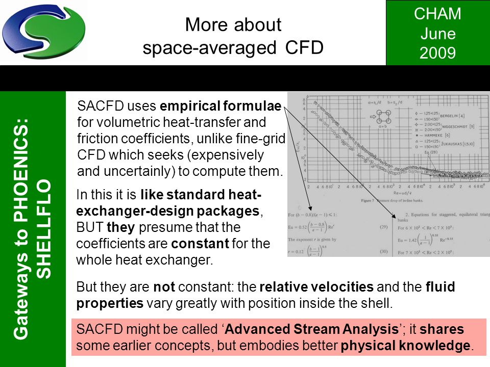 More about space-averaged CFD