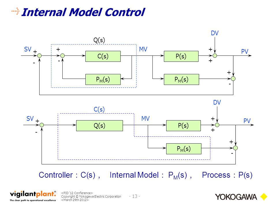 internal model control thesis Measuring the effectiveness of an internal we next present the fundamental model we define the control measuring the effectiveness of an internal control.