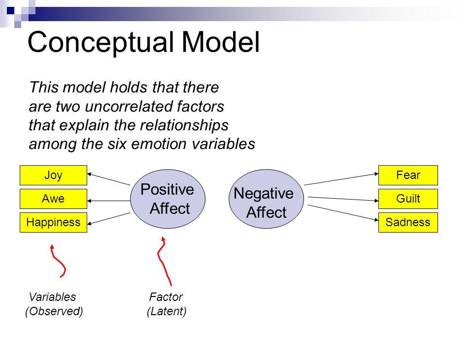 exploratory factor analysis method factors affecting