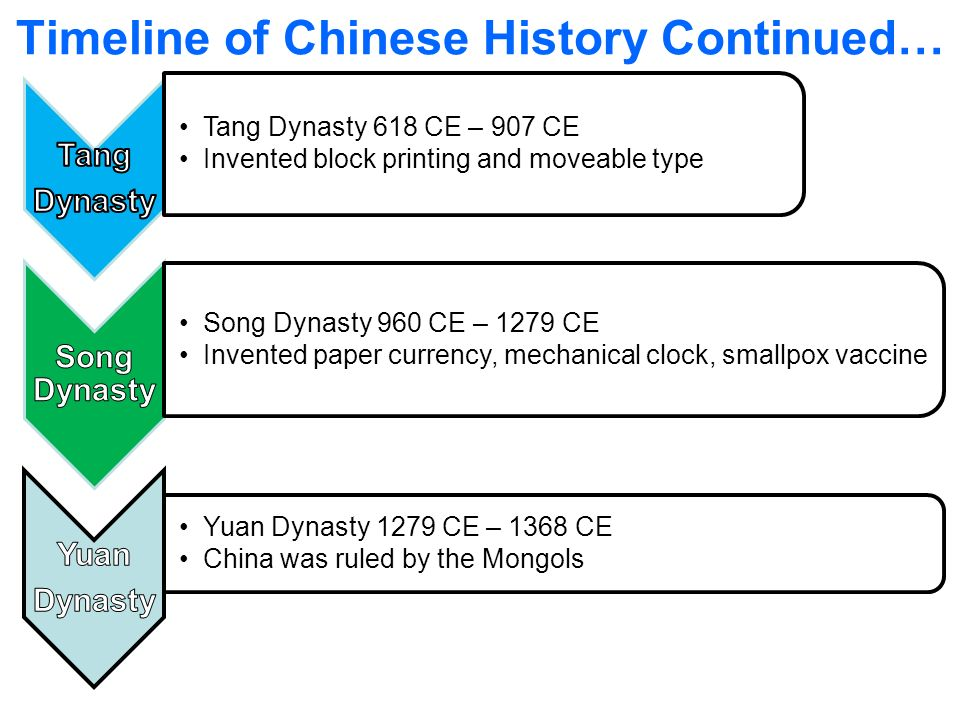 ap world history the ming dynasty period 3 ppt video