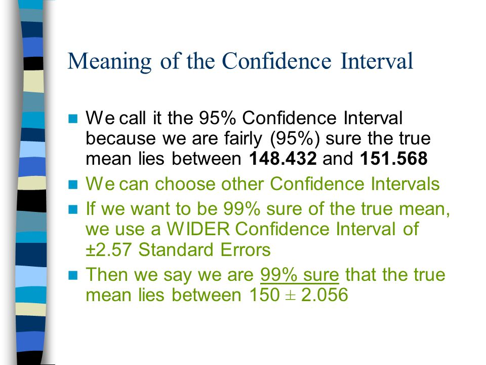 Meaning of the Confidence Interval