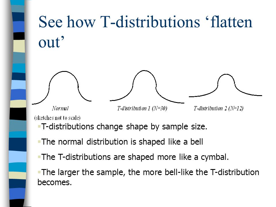 See how T-distributions 'flatten out'