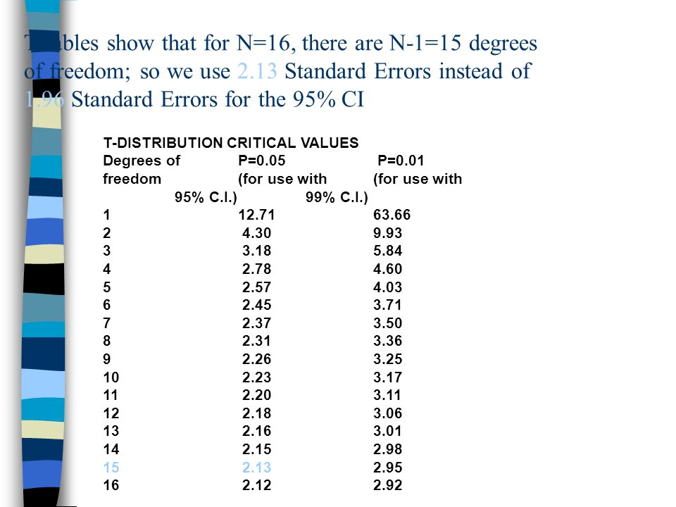 T-tables show that for N=16, there are N-1=15 degrees of freedom; so we use 2.13 Standard Errors instead of 1.96 Standard Errors for the 95% CI