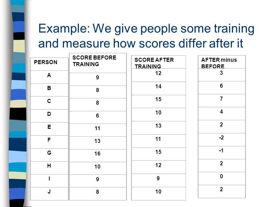 Example: We give people some training and measure how scores differ after it