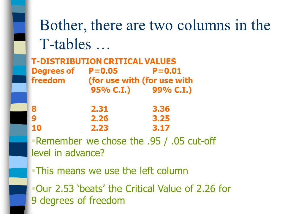 Bother, there are two columns in the T-tables …