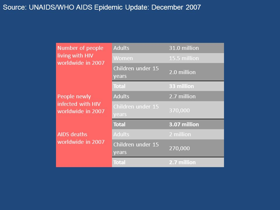 Source: UNAIDS/WHO AIDS Epidemic Update: December 2007
