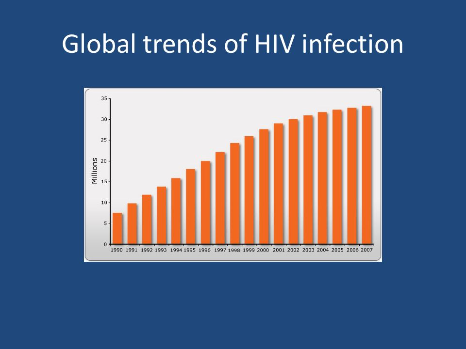 Global trends of HIV infection