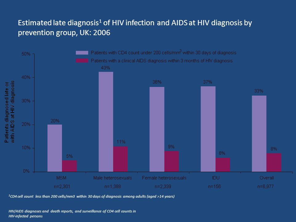 Estimated late diagnosis1 of HIV infection and AIDS at HIV diagnosis by prevention group, UK: 2006
