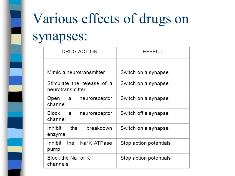 Various effects of drugs on synapses: