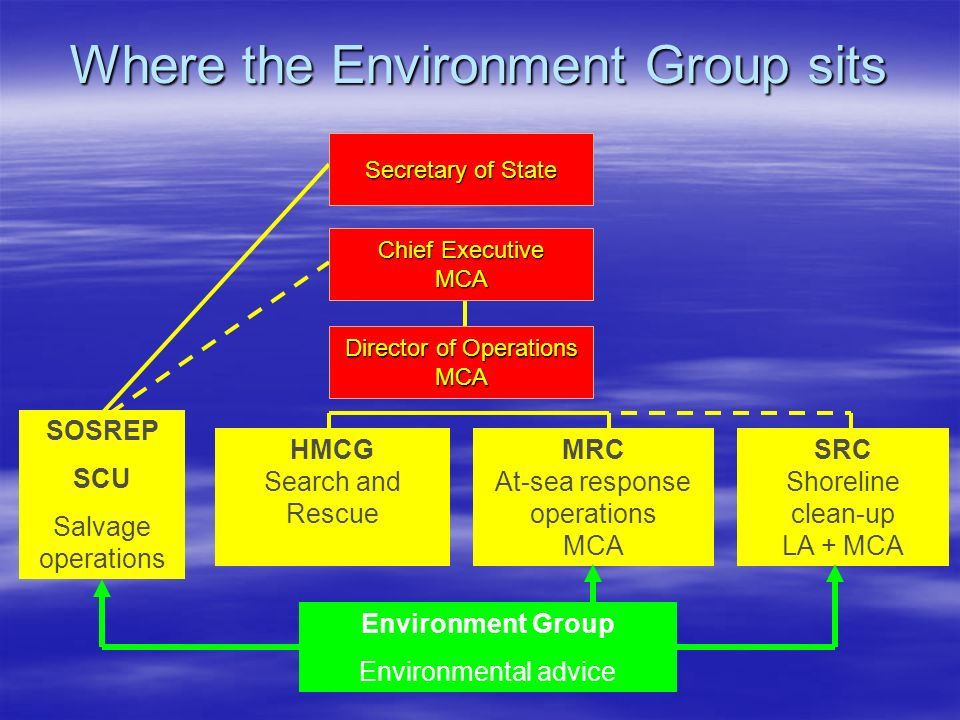 Where the Environment Group sits