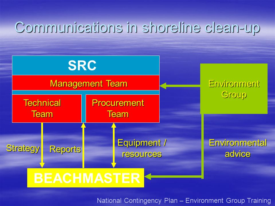 Communications in shoreline clean-up